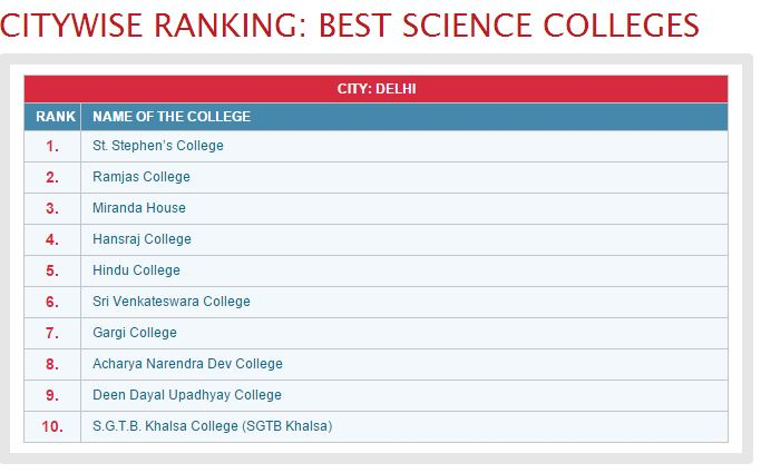 2014 Rankings by India Today
