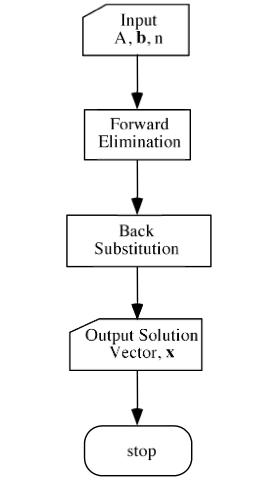 gauss elimination method flowchart and algorithm