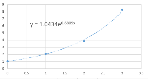 curve fitting data exponential