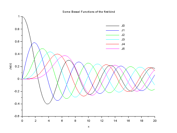 Plot of first six bessel functions of the first kind using scilab