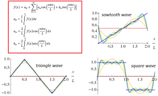 fourier series tutorial The fourier transform is crucial to any discussion of time series analysis, and this   recall the fourier series, in which a function f[t] is written as a sum of sine.