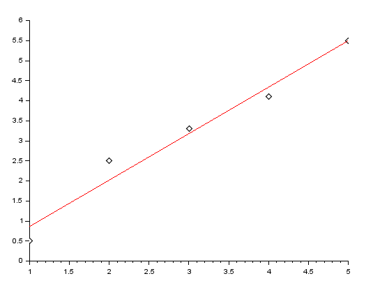 linefit scilab least square approximation