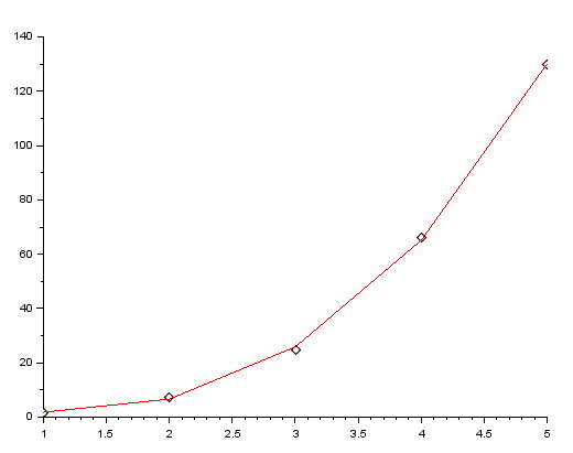 polynomial fitting scilab