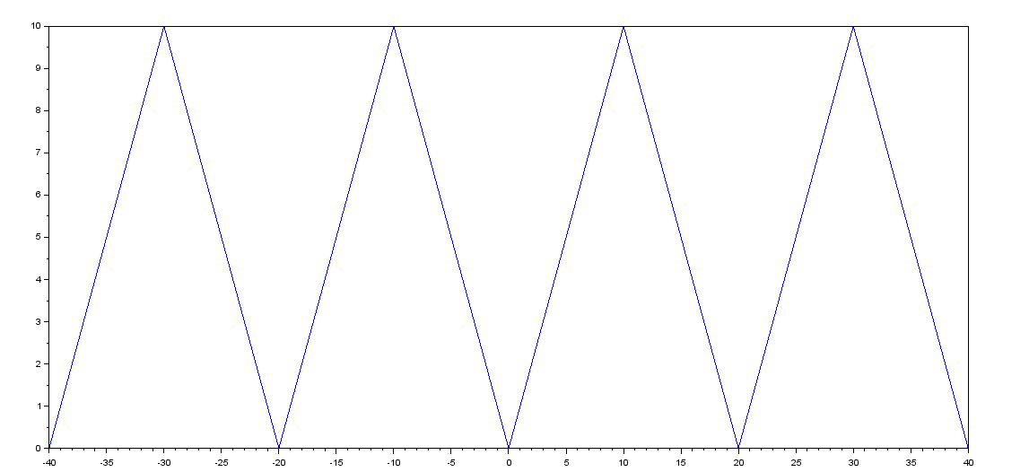 triangle wave scilab