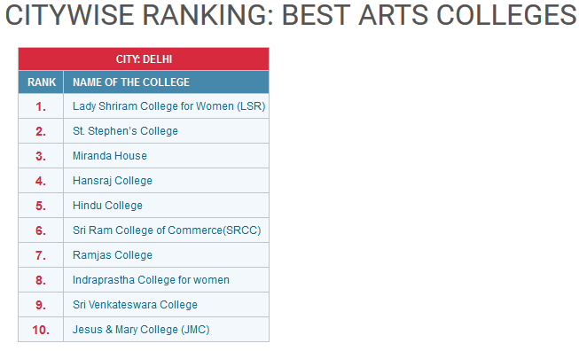 arts college rankings delhi university 2016