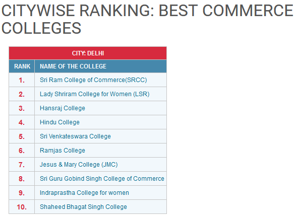 commerce college rankings delhi university 2016