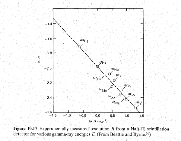 resolution-of-nai-for-various-gamma-ray-energies