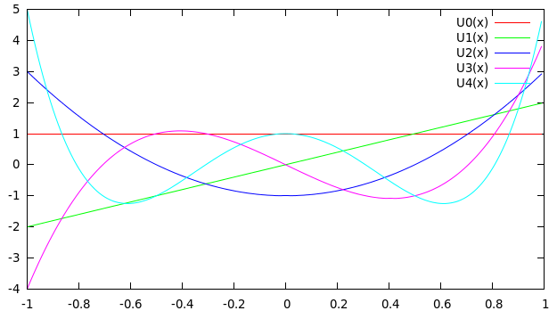 Plotting the Chebyshev Polynomials of the Second Kind ...